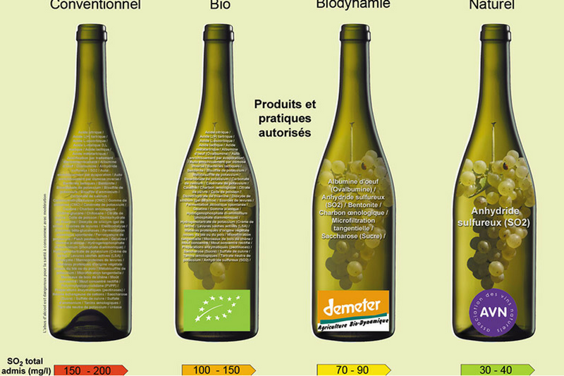 vin_naturel_bio__biodynamique_naturel_conventionnel